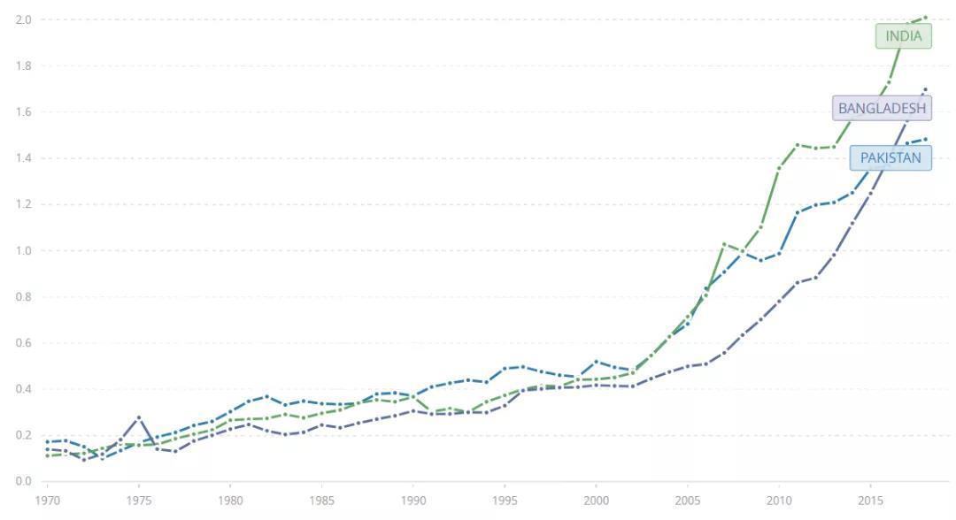 巴基斯坦人均gdp_巴基斯坦 人均国内生产总值(2)