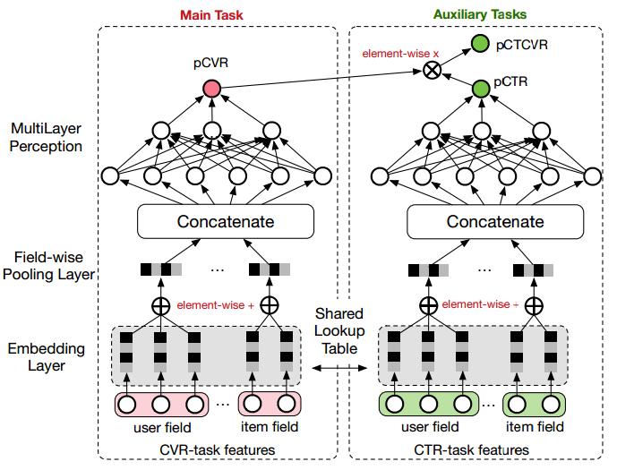 构建分布式Tensorflow模型系列:CVR预估之ESMM