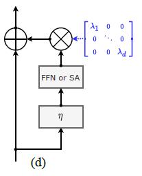 图1:CaiT的结构,右侧分支在叠加在输入信号上面之前,要先乘上一个系数lambda