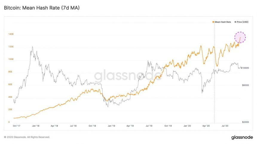 比特币的哈希率创下新高,即将到来的+ 11%难度调整