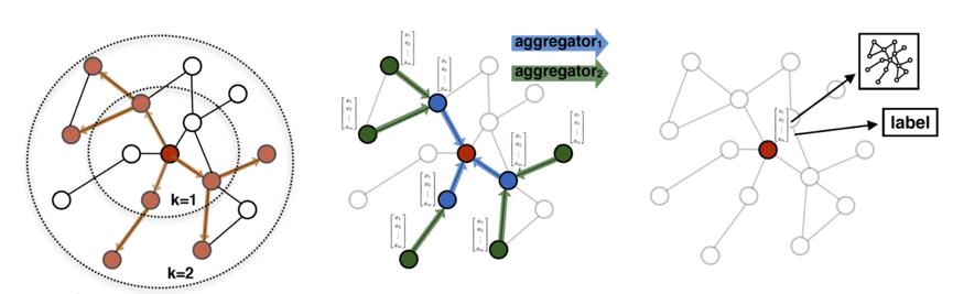 GraphSAGE: GCN落地必读论文
