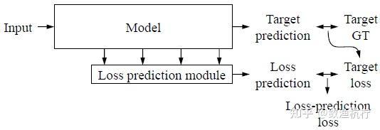 示例的不确定性 - 平均 - 图像的不确定性\[8\]