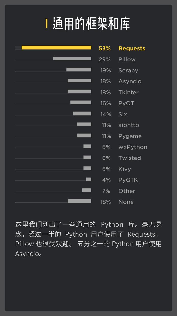 完整中文版| 2018 Python官方年度报告:关于Python 的趋势都在这了- 知乎