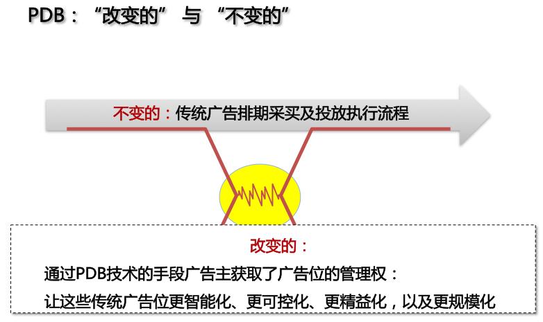 """通知:10月14日""""PDB一""""专题【北京流水课绝版】"""
