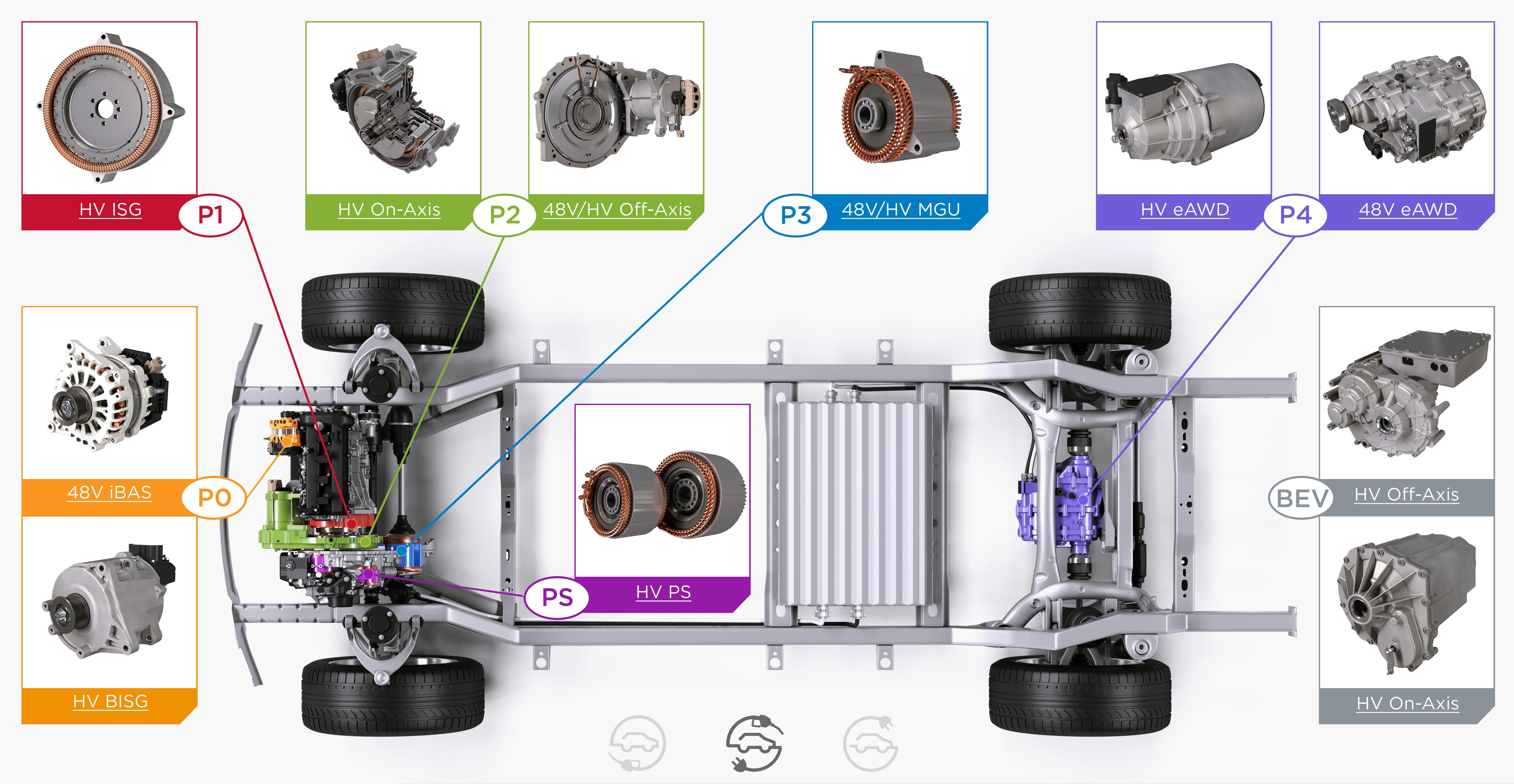 混动五讲之四:从P0到P4——电机的位置与组合