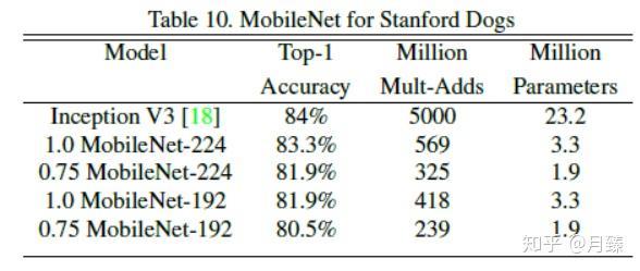 Mobilenet Model