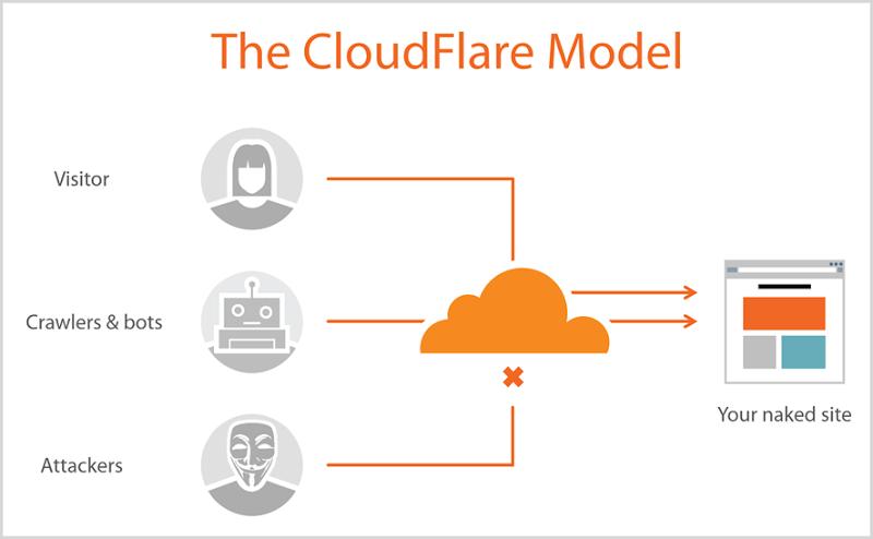 CloudFlare免费CDN优化指南