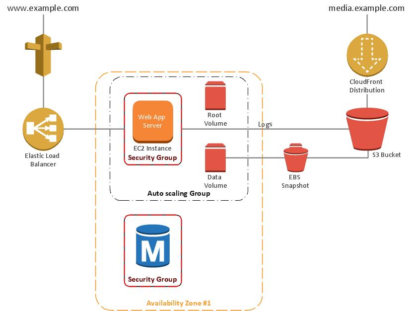 网站参考架构图:以 AWS 服务为例