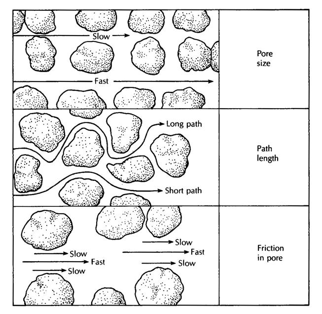 扩散(diffusion)和弥散(dispersion)有什么区别?插图
