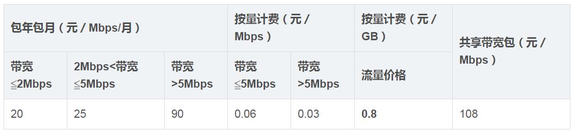 腾讯云服务器带宽到底怎么计费?