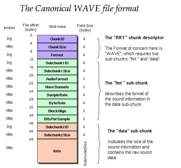 C语言解析WAV音频文件