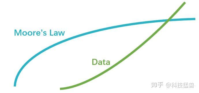 图1:摩尔定律正在放缓
