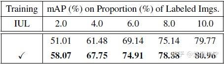 表2:IUL 在主动图像分类中的作用。使用 ResNet-18 基网在 CIFAR-10 数据集上进行了实验,同时在所有周期中随机选择图像。