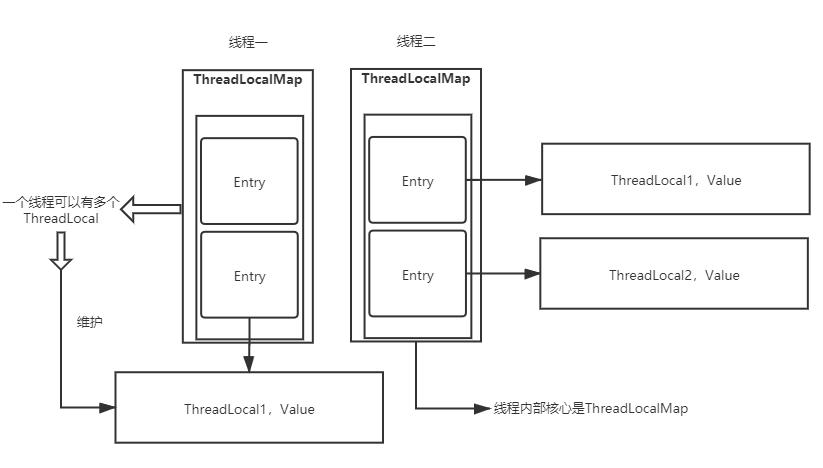 ThreadLocal与线程的关系