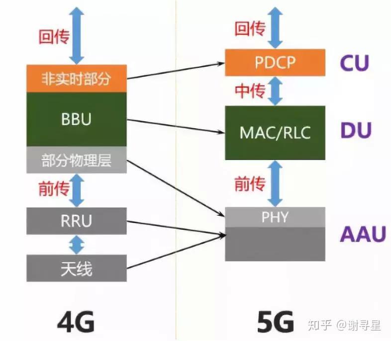 无线基站辐射_5G产业链整理笔记 - 知乎