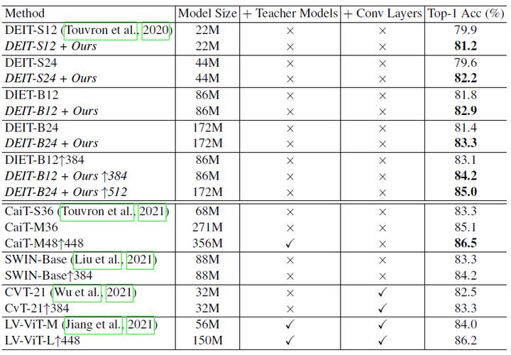 图16:与SOTA模型的对比