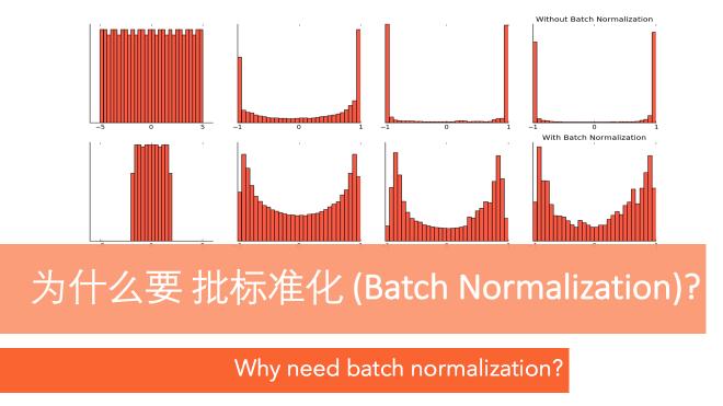 什么是批标准化 (Batch Normalization)
