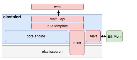 B站日志分析系统大法——基于elastic stack,面向全站提供统一的