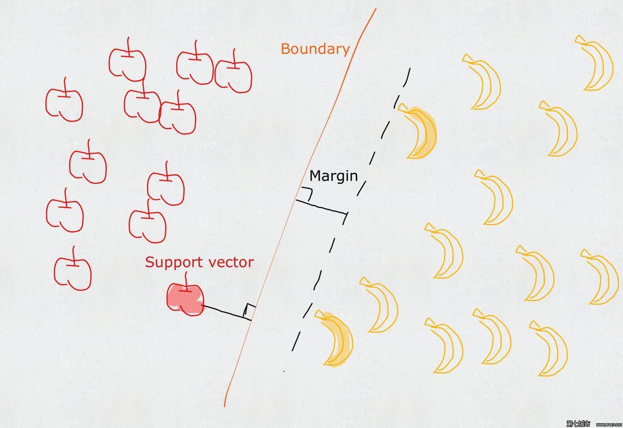 从零推导支持向量机(SVM)