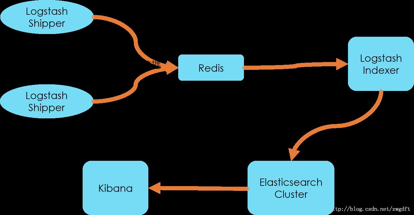 创业公司做数据分析(四)ELK日志系统