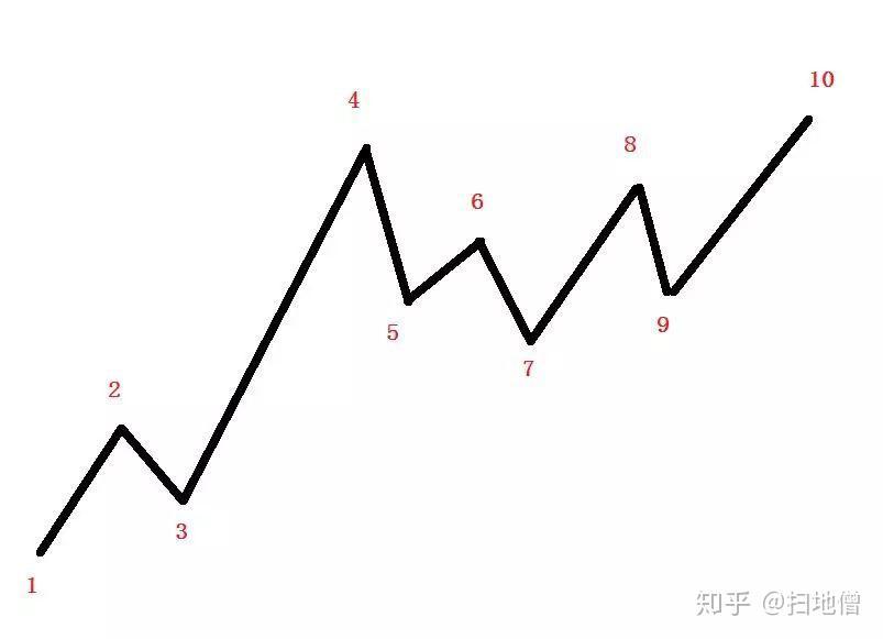 教你炒股票78:继续说线段的划分