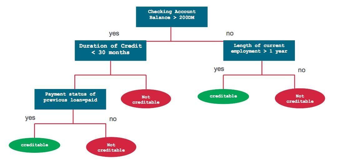 机器学习系列(3)从一棵决策树到xgboost