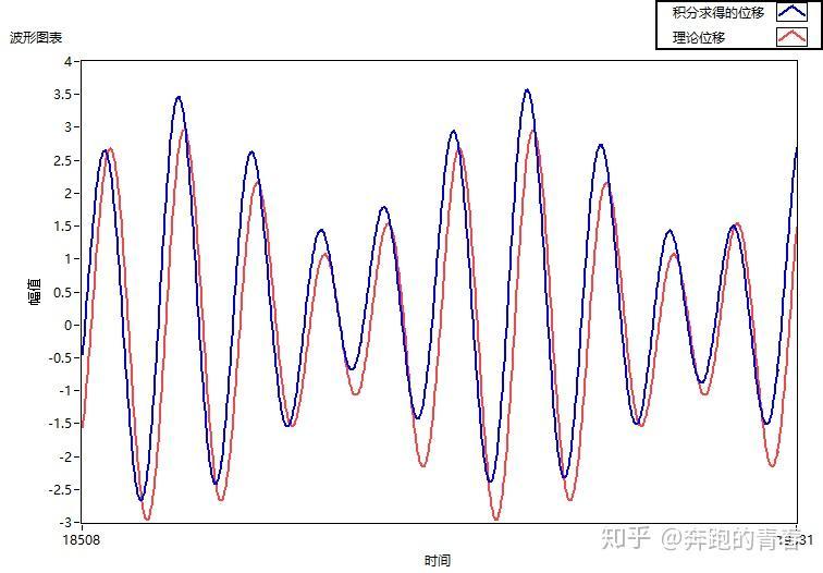 基于Labview的加速度两次积分求位移