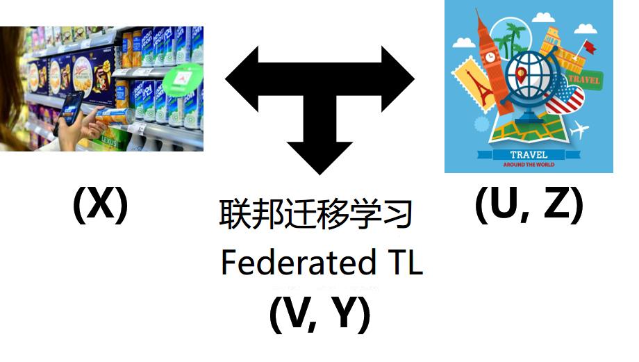 《小王爱迁移》系列之十八:联邦迁移学习
