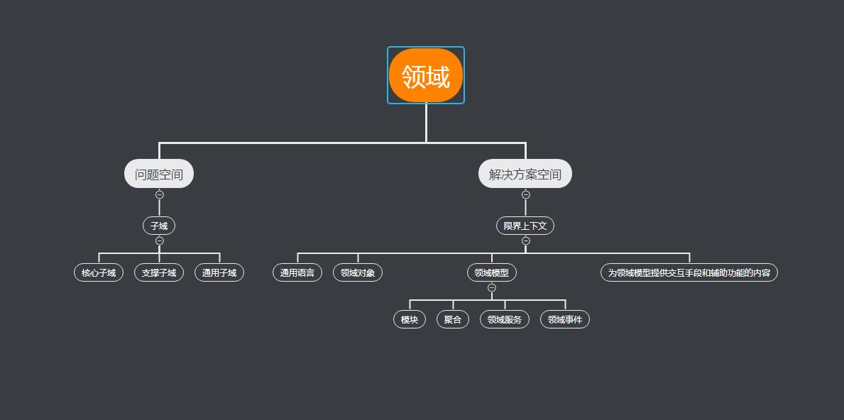领域驱动设计学习:领域、子域、限界上下文