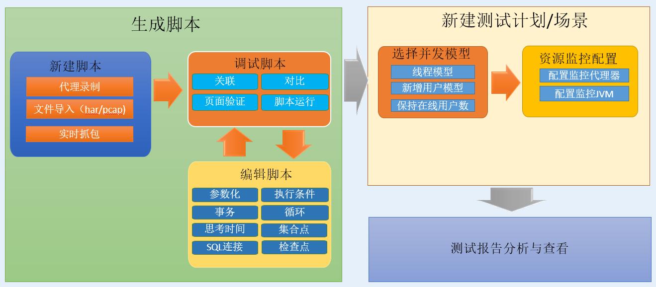 性能测试工具基本工作原理及基本操作流程