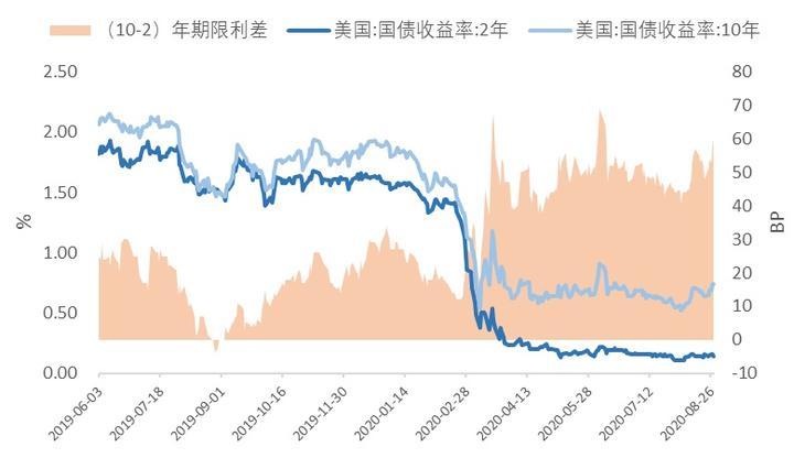 中国抛美债、美国查支出,全球抢钱大幕正在拉开