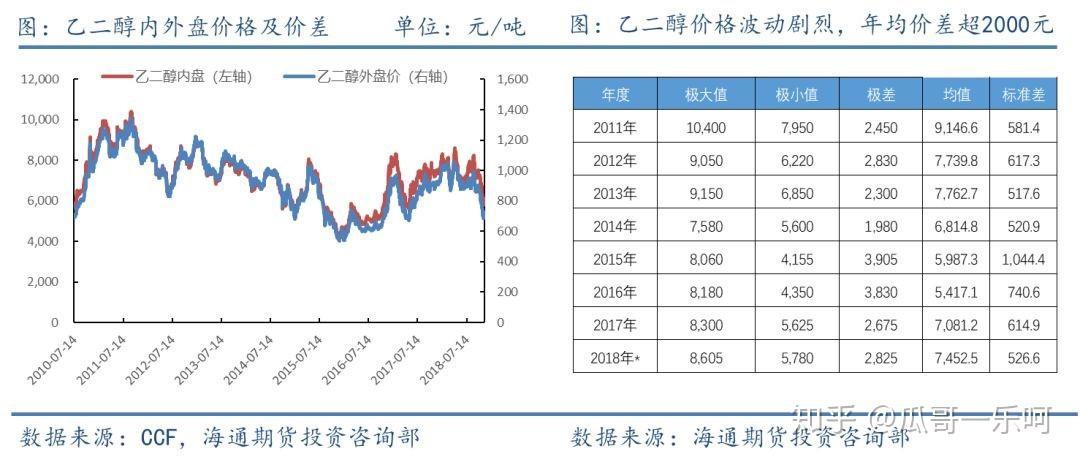 影响价格的因素_影响乙二醇价格的主要因素及未来格局 - 知乎