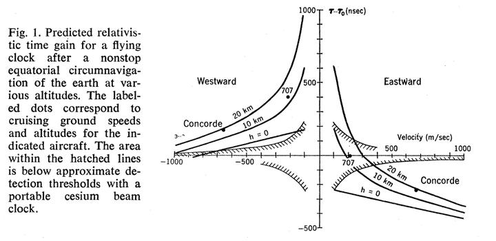 两架飞机分别自西向东与自东向西沿赤道以同样的速度与高度绕地球飞一圈,则这两架飞机时间一样吗?